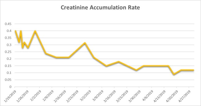 Creatinine Accumilation Table 4-29-19