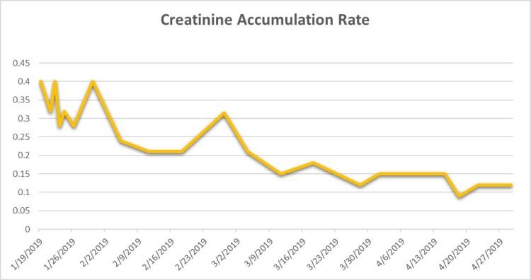 Creatinine Accumilation Table 4-29-19