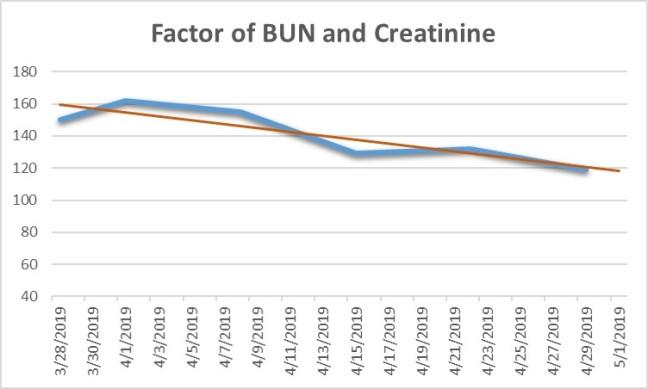 Creatinine + BUN 4-29-19