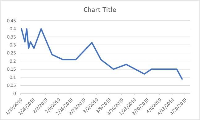 Creatinine Graph 4-20-19