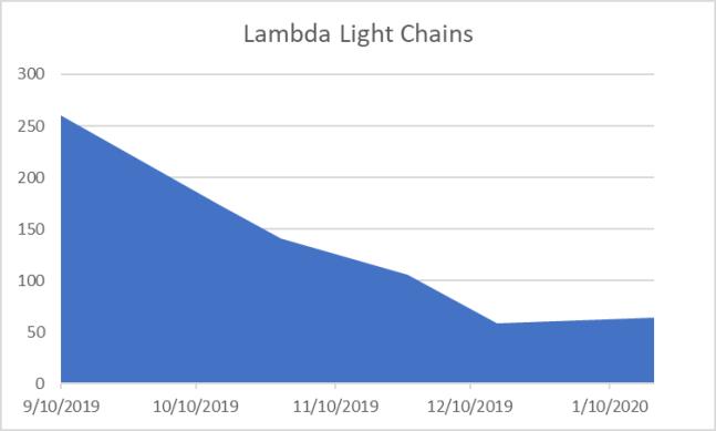 Light Chains Jan